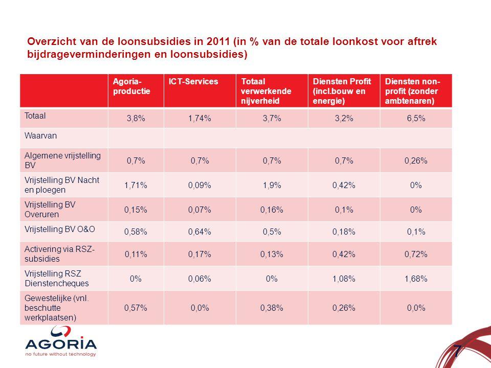 Overzicht van de loonsubsidies in 2011 (in % van de totale loonkost voor aftrek bijdrageverminderingen en loonsubsidies) Agoria- productie ICT-ServicesTotaal verwerkende nijverheid Diensten Profit (incl.bouw en energie) Diensten non- profit (zonder ambtenaren) Totaal 3,8%1,74%3,7%3,2%6,5% Waarvan Algemene vrijstelling BV 0,7% 0,26% Vrijstelling BV Nacht en ploegen 1,71%0,09%1,9%0,42%0% Vrijstelling BV Overuren 0,15%0,07%0,16%0,1%0% Vrijstelling BV O&O 0,58%0,64%0,5%0,18%0,1% Activering via RSZ- subsidies 0,11%0,17%0,13%0,42%0,72% Vrijstelling RSZ Dienstencheques 0%0,06%0%1,08%1,68% Gewestelijke (vnl.