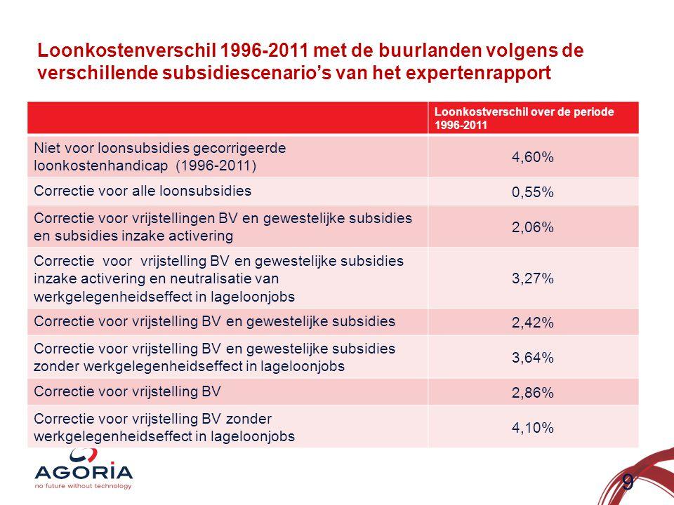 Loonkostenverschil 1996-2011 met de buurlanden volgens de verschillende subsidiescenario's van het expertenrapport Loonkostverschil over de periode 1996-2011 Niet voor loonsubsidies gecorrigeerde loonkostenhandicap (1996-2011) 4,60% Correctie voor alle loonsubsidies 0,55% Correctie voor vrijstellingen BV en gewestelijke subsidies en subsidies inzake activering 2,06% Correctie voor vrijstelling BV en gewestelijke subsidies inzake activering en neutralisatie van werkgelegenheidseffect in lageloonjobs 3,27% Correctie voor vrijstelling BV en gewestelijke subsidies 2,42% Correctie voor vrijstelling BV en gewestelijke subsidies zonder werkgelegenheidseffect in lageloonjobs 3,64% Correctie voor vrijstelling BV 2,86% Correctie voor vrijstelling BV zonder werkgelegenheidseffect in lageloonjobs 4,10% 9