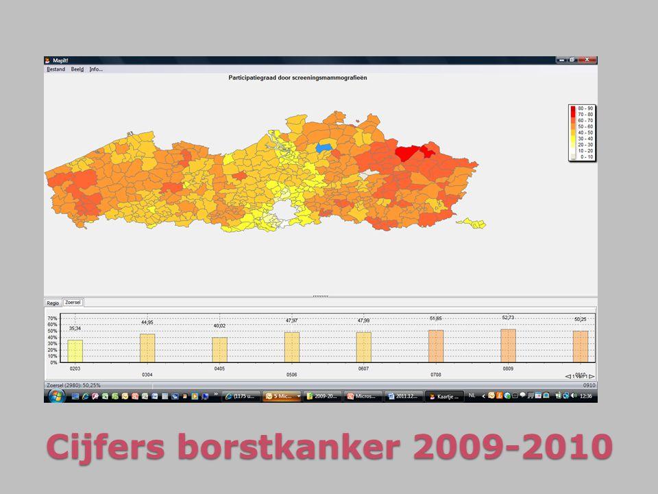 Cijfers borstkanker 2009-2010