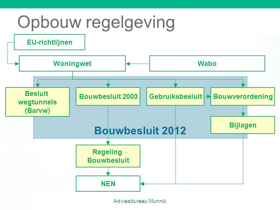 Opbouw regelgeving Adviesbureau Munnik Bouwbesluit 2012 Besluit wegtunnels (Barvw) Woningwet EU-richtlijnen Bouwbesluit 2003GebruiksbesluitBouwverorde
