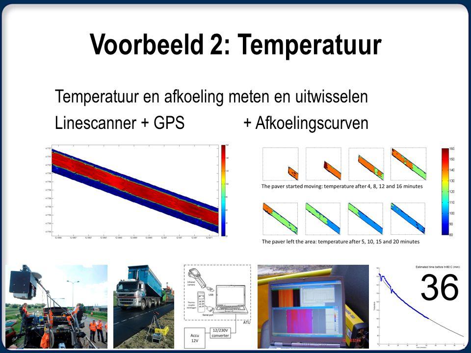Voorbeeld 2: Temperatuur Temperatuur en afkoeling meten en uitwisselen Linescanner + GPS+ Afkoelingscurven