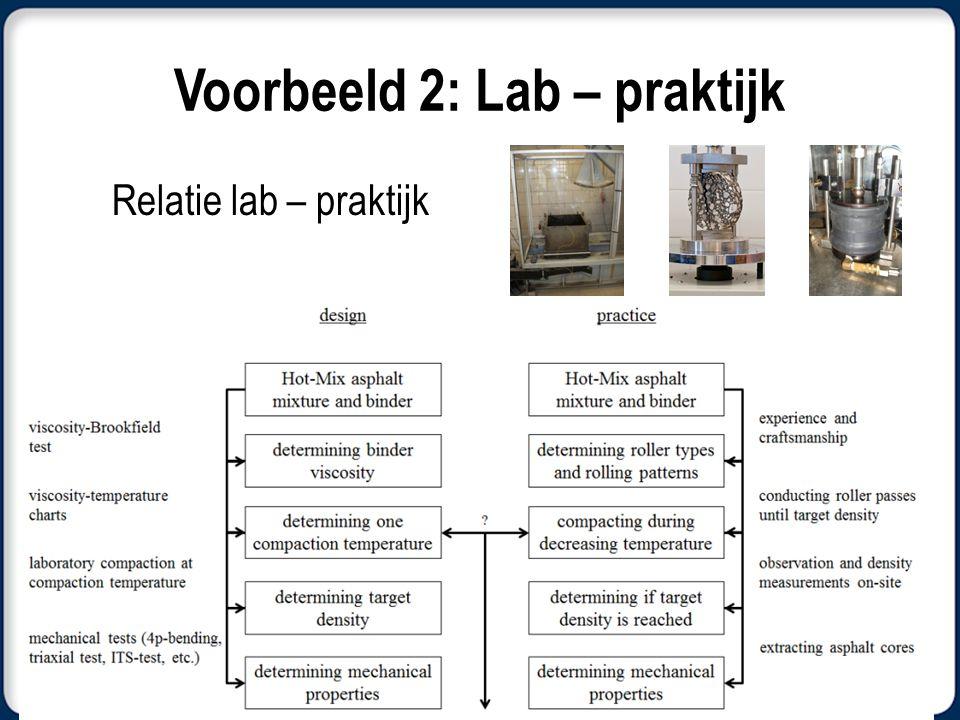 Voorbeeld 2: Lab – praktijk Relatie lab – praktijk