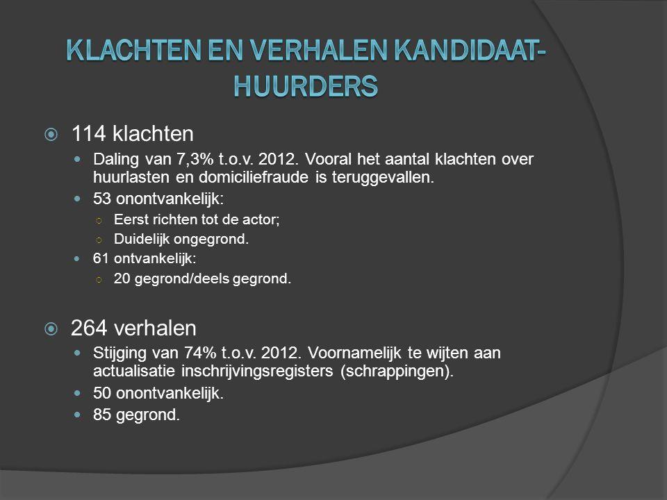  114 klachten  Daling van 7,3% t.o.v. 2012. Vooral het aantal klachten over huurlasten en domiciliefraude is teruggevallen.  53 onontvankelijk: ○ E