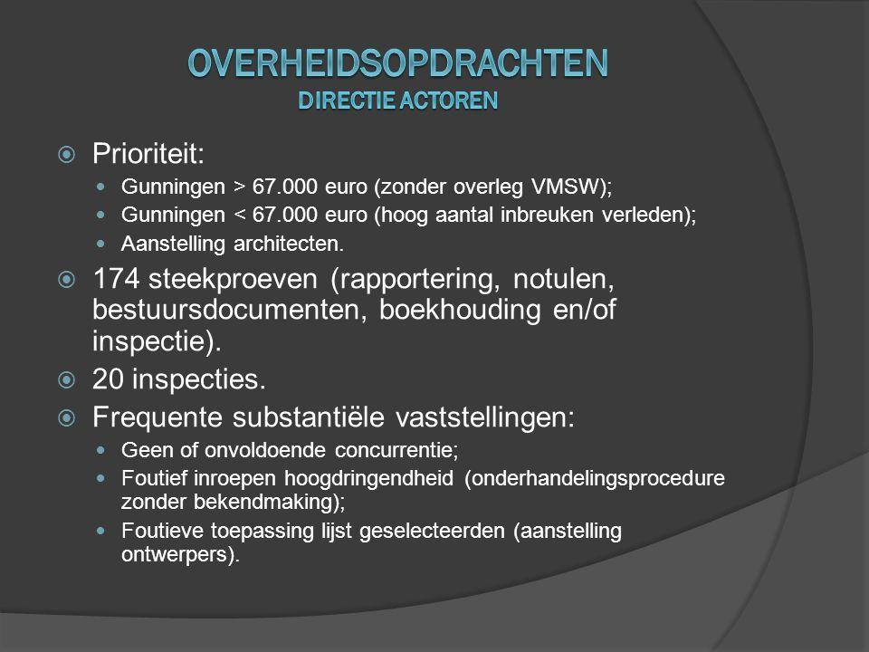  Prioriteit:  Gunningen > 67.000 euro (zonder overleg VMSW);  Gunningen < 67.000 euro (hoog aantal inbreuken verleden);  Aanstelling architecten.