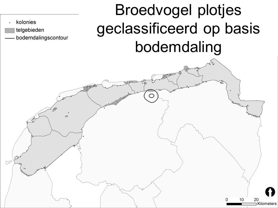 Broedvogel plotjes geclassificeerd op basis bodemdaling