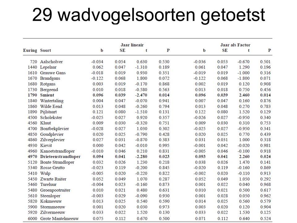 29 wadvogelsoorten getoetst Holm-Bonferroni correctie