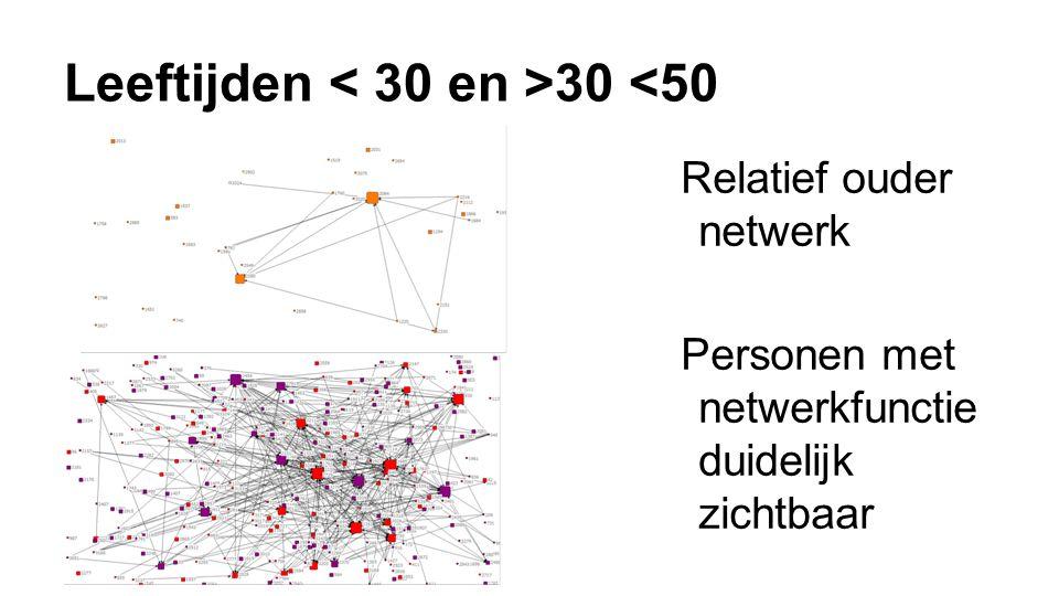 Leeftijden 30 <50 Relatief ouder netwerk Personen met netwerkfunctie duidelijk zichtbaar
