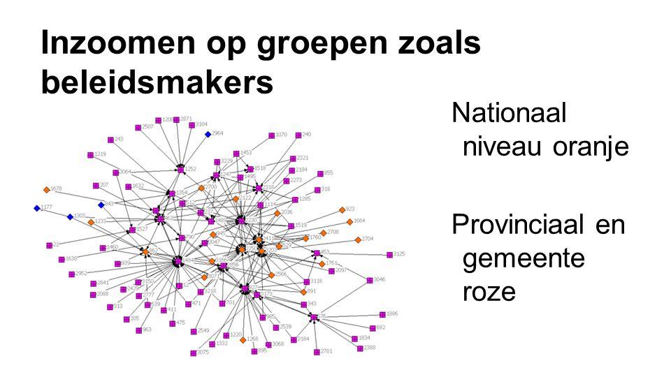 Inzoomen op groepen zoals beleidsmakers Nationaal niveau oranje Provinciaal en gemeente roze