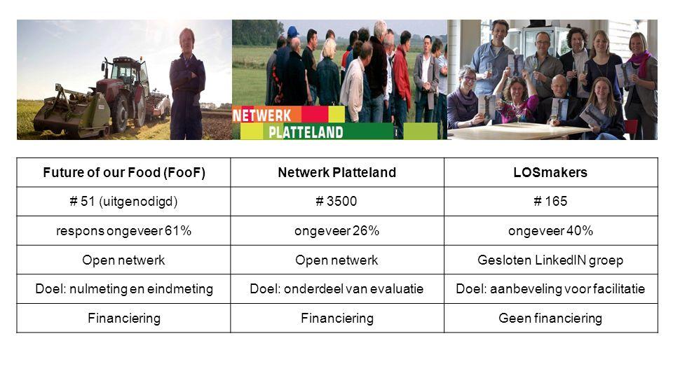Future of our Food (FooF)Netwerk PlattelandLOSmakers # 51 (uitgenodigd)# 3500# 165 respons ongeveer 61%ongeveer 26%ongeveer 40% Open netwerk Gesloten