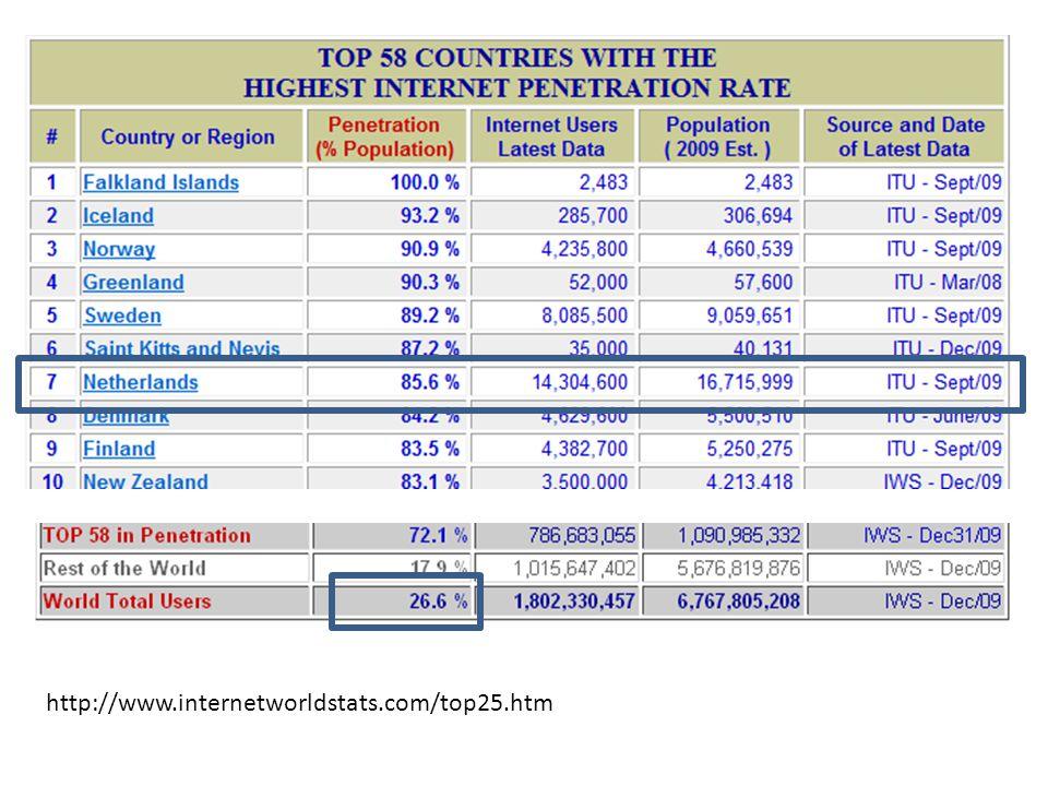 http://www.internetworldstats.com/top25.htm