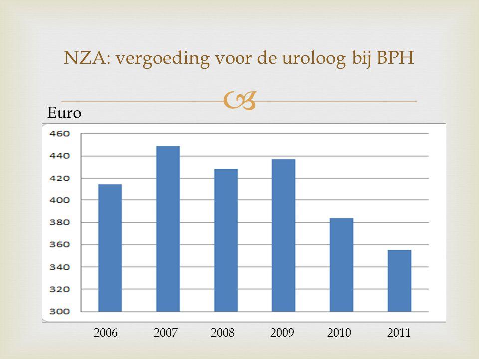  NZA: vergoeding voor de uroloog bij BPH 2006 2007 2008 2009 2010 2011 Euro