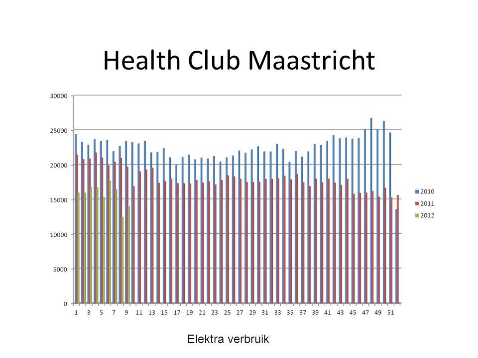 Health Club Maastricht Elektra verbruik