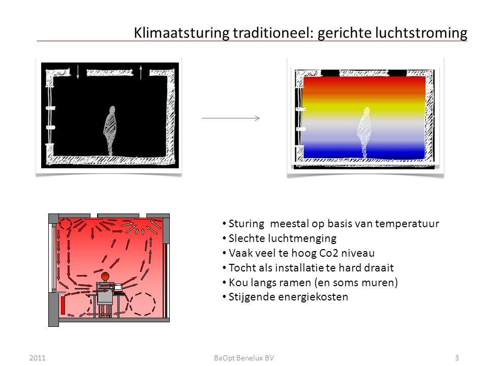 Klimaatsturing volgens BaOpt: ongerichte luchtstroming 2011BaOpt Benelux BV4 • Homogene opbouw van de lucht • Volledige luchtmenging • Continue sturing op basis sensoren • Altijd optimale luchtkwaliteit in elk deel van de ruimte • Geen tocht • Geen kou langs ramen en muren • veel lager energiegebruik