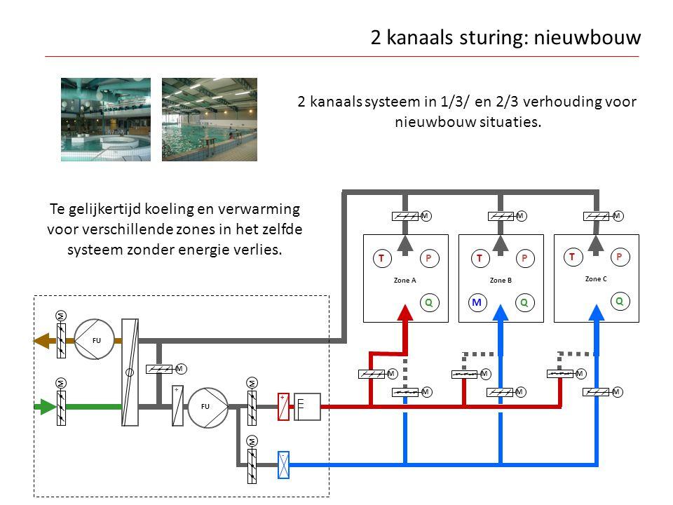 M M FU + Zone A T Zone B T M Zone C T - M M M + MMM M M M QQ Q PP P M M M 2 kanaals sturing: nieuwbouw 2 kanaals systeem in 1/3/ en 2/3 verhouding voo