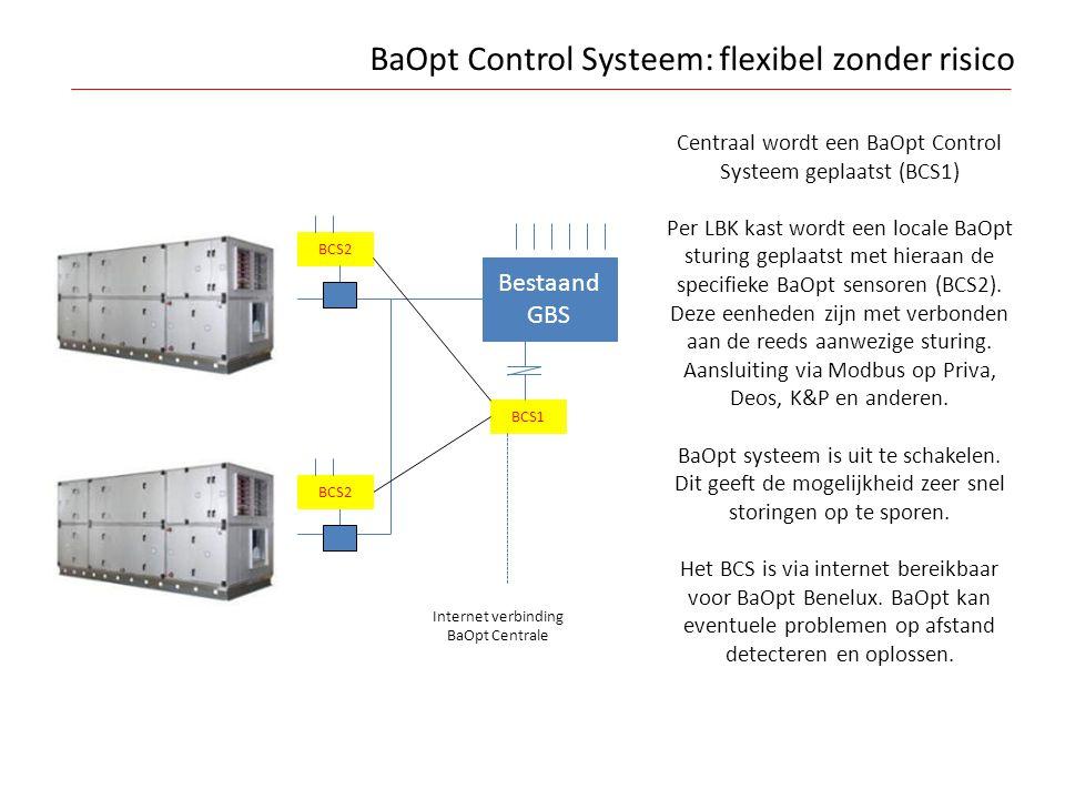 BaOpt Control Systeem: flexibel zonder risico Bestaand GBS BCS2 BCS1 Centraal wordt een BaOpt Control Systeem geplaatst (BCS1) Per LBK kast wordt een
