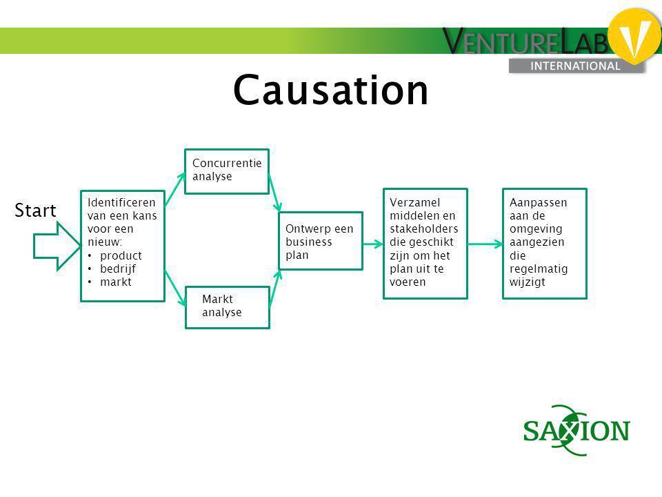 Causation Identificeren van een kans voor een nieuw: • product • bedrijf • markt Concurrentie analyse Markt analyse Ontwerp een business plan Verzamel