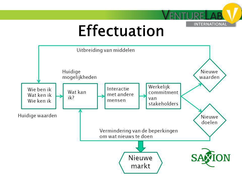 Effectuation Wie ben ik Wat ken ik Wie ken ik Wat kan ik? Interactie met andere mensen Werkelijk commitment van stakeholders Nieuwe waarden Nieuwe doe