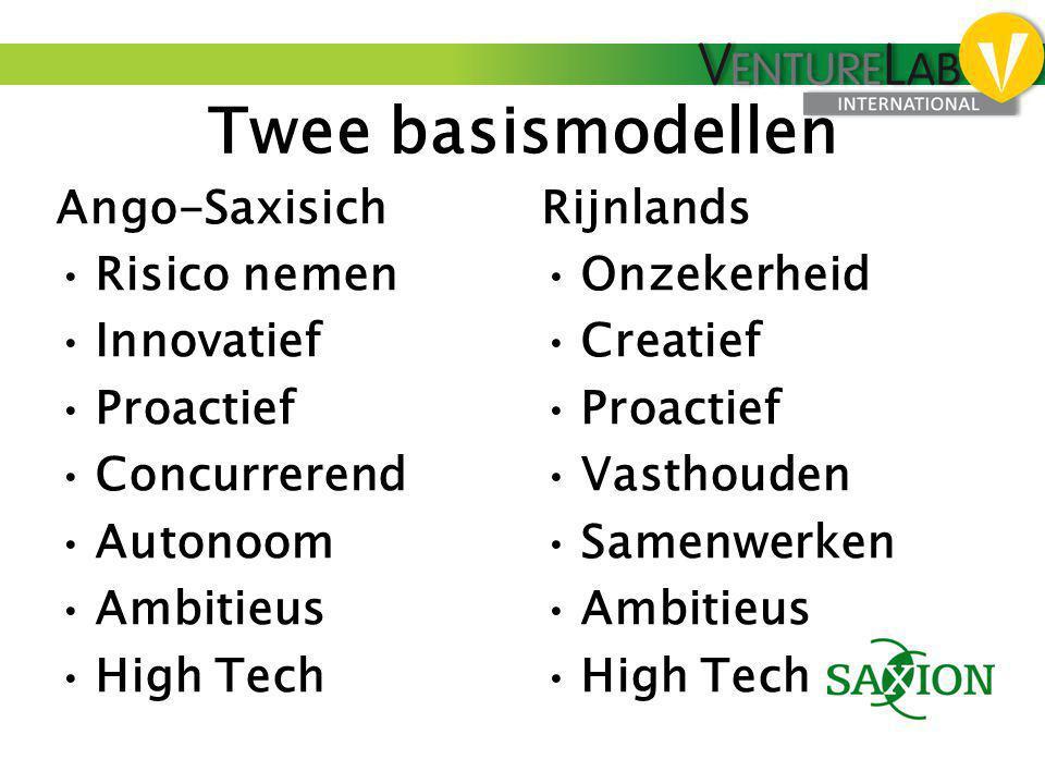 Twee basismodellen Ango-Saxisich •Risico nemen •Innovatief •Proactief •Concurrerend •Autonoom •Ambitieus •High Tech Rijnlands •Onzekerheid •Creatief •