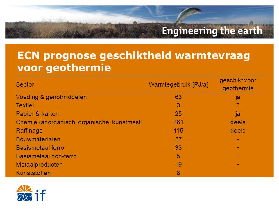 ECN prognose geschiktheid warmtevraag voor geothermie SectorWarmtegebruik [PJ/a] geschikt voor geothermie Voeding & genotmiddelen63 ja Textiel3 ? Papi