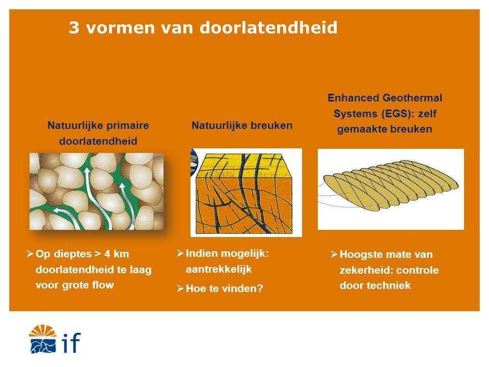 3 vormen van doorlatendheid Natuurlijke primaire doorlatendheid Natuurlijke breuken Enhanced Geothermal Systems (EGS): zelf gemaakte breuken  Op diep