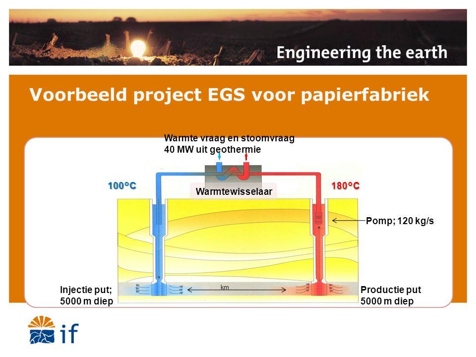 Voorbeeld project EGS voor papierfabriek Injectie put; 5000 m diep Productie put 5000 m diep Pomp; 120 kg/s 100°C 180°C Warmte vraag en stoomvraag 40 MW uit geothermie Warmtewisselaar km