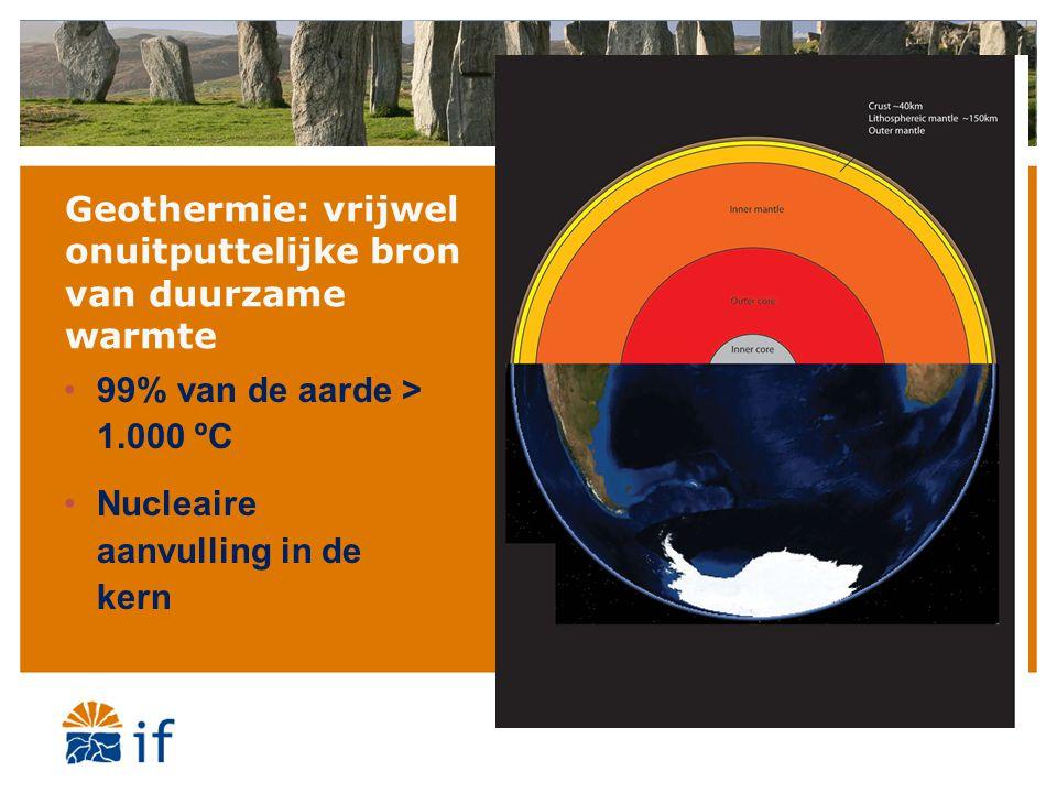 Temperaturen in de diepte in NL