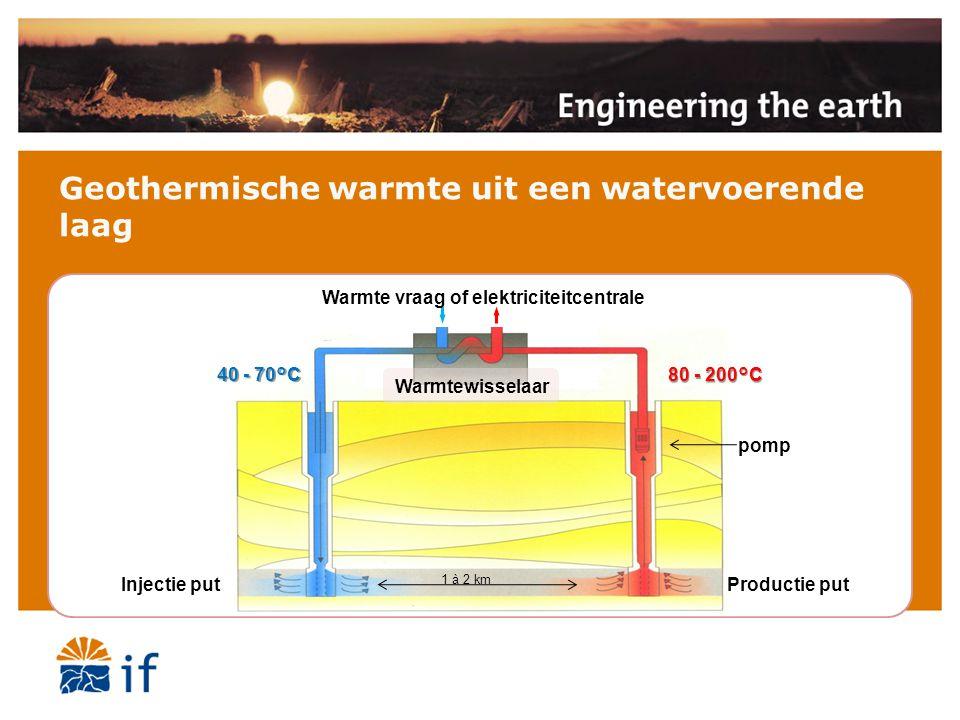 Geothermische warmte uit een watervoerende laag Injectie putProductie put pomp 40 - 70°C 80 - 200°C Warmte vraag of elektriciteitcentrale Warmtewisselaar 1 à 2 km