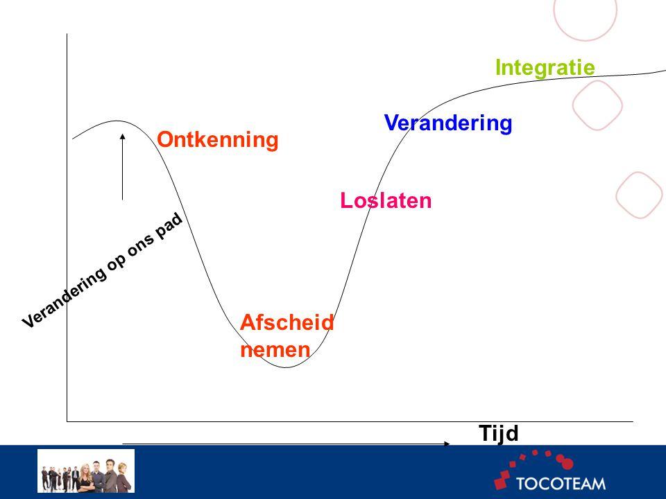 Tijd Ontkenning Afscheid nemen Loslaten Verandering Integratie Verandering op ons pad Model Integratie
