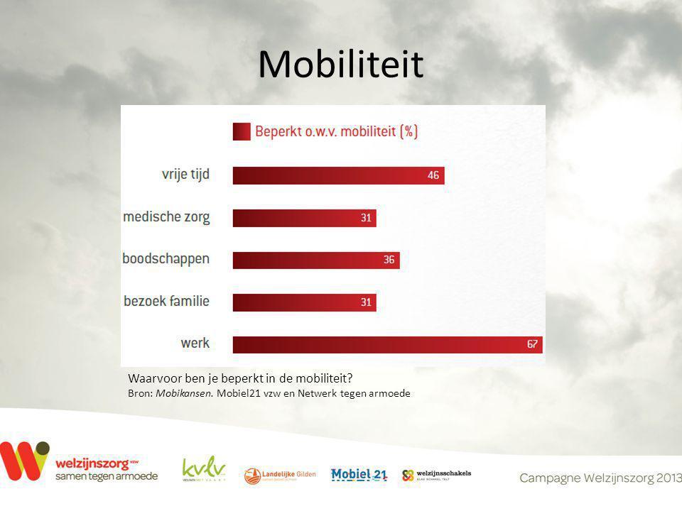 Mobiliteit Waarvoor ben je beperkt in de mobiliteit? Bron: Mobikansen. Mobiel21 vzw en Netwerk tegen armoede