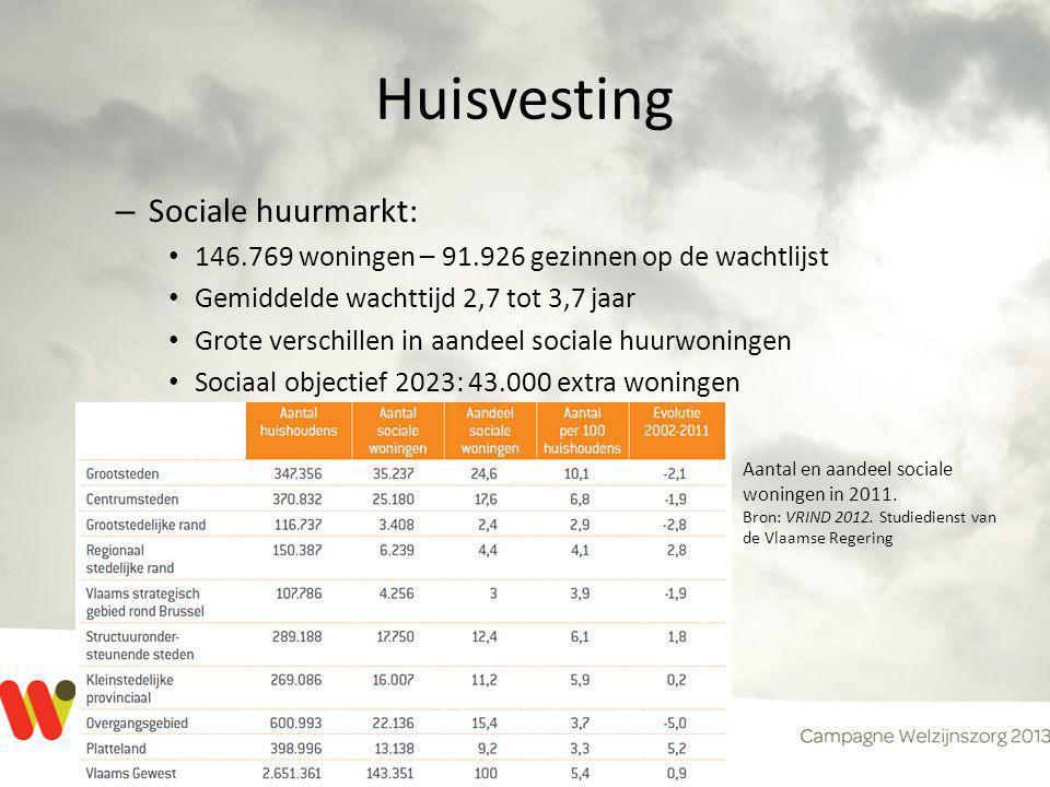 Huisvesting – Sociale huurmarkt: • 146.769 woningen – 91.926 gezinnen op de wachtlijst • Gemiddelde wachttijd 2,7 tot 3,7 jaar • Grote verschillen in
