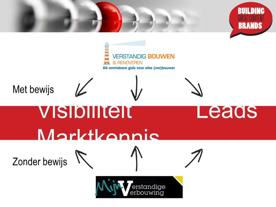 Visibiliteit Leads Marktkennis Met bewijs Zonder bewijs