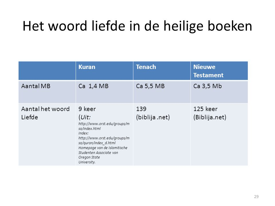 Het woord liefde in de heilige boeken 29 KuranTenachNieuwe Testament Aantal MBCa 1,4 MBCa 5,5 MBCa 3,5 Mb Aantal het woord Liefde 9 keer (Uit: http://www.orst.edu/groups/m sa/index.html Index: http://www.orst.edu/groups/m sa/quran/index_d.html Homepage van de Islamitische Studenten Associate van Oregon State University.