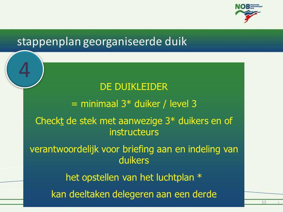 stappenplan georganiseerde duik 1* Instructeur Tiel & Oss 201433 DE DUIKLEIDER = minimaal 3* duiker / level 3 Checkt de stek met aanwezige 3* duikers
