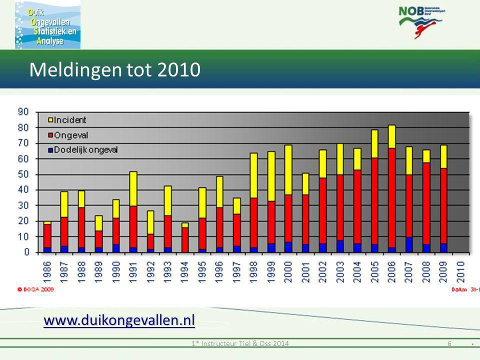 www.duikongevallen.nl Meldingen tot 2010 61* Instructeur Tiel & Oss 2014