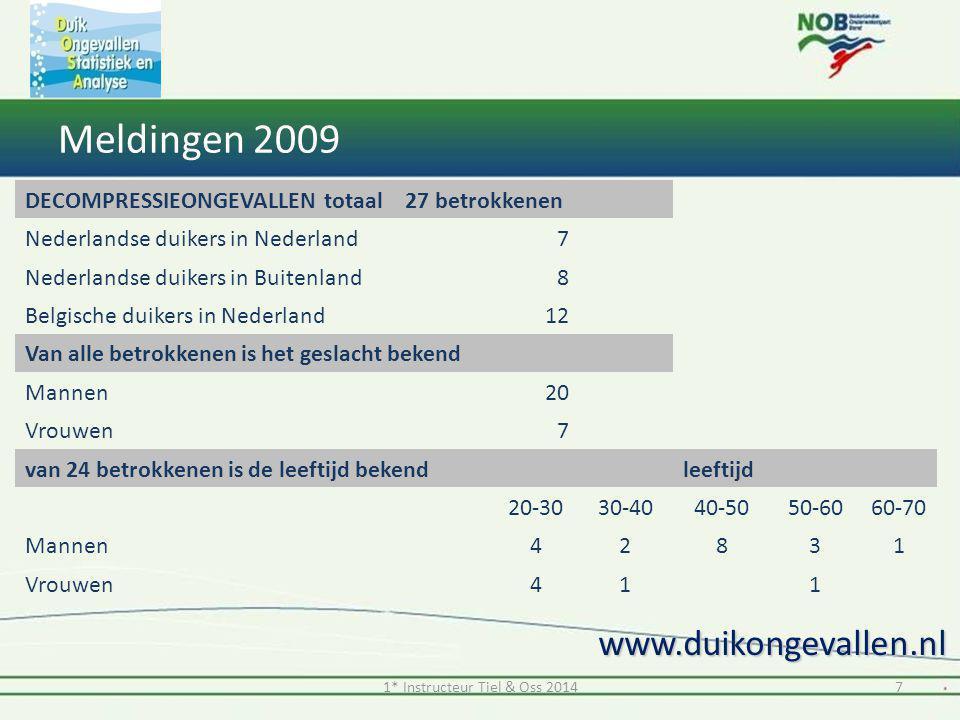 Meldingen 2009 www.duikongevallen.nl DECOMPRESSIEONGEVALLEN totaal 27 betrokkenen Nederlandse duikers in Nederland 7 Nederlandse duikers in Buitenland
