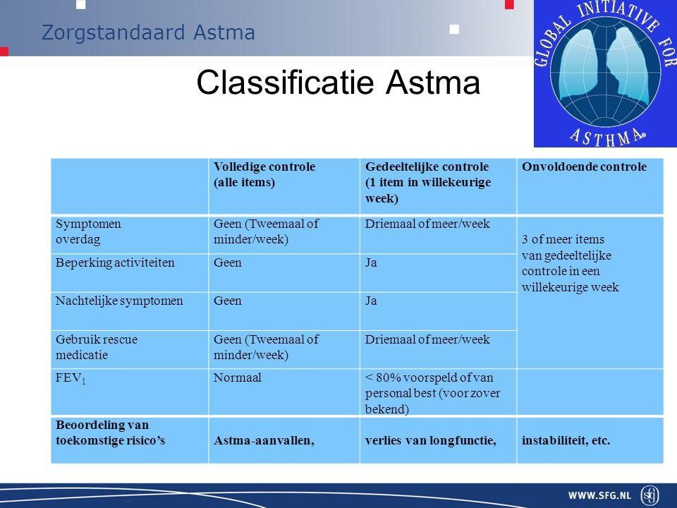 Zorgstandaard Astma Persoonlijk Behandelplan klachten beperkingen coping/adaptatie FitzGerald.