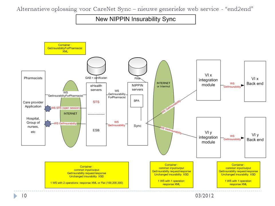 "03/201210 Alternatieve oplossing voor CareNet Sync – nieuwe generieke web service - ""end2end"""