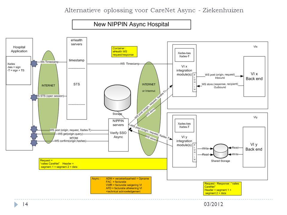 03/201214 Alternatieve oplossing voor CareNet Async - Ziekenhuizen
