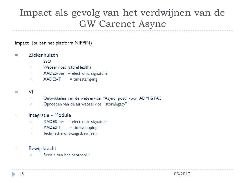 Impact als gevolg van het verdwijnen van de GW Carenet Async 03/201215 Impact (buiten het platform NIPPIN)  Ziekenhuizen  SSO  Webservices (std eHe