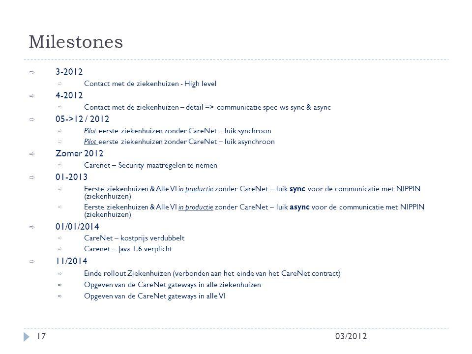Milestones 03/201217  3-2012  Contact met de ziekenhuizen - High level  4-2012  Contact met de ziekenhuizen – detail => communicatie spec ws sync