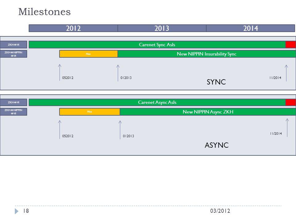Milestones 03/201218 201220132014 New NIPPIN Insurability Sync Carenet Sync AsIs ZKH  VI ZKH  NIPPIN  VI New NIPPIN Async ZKH Carenet Async AsIs ZK