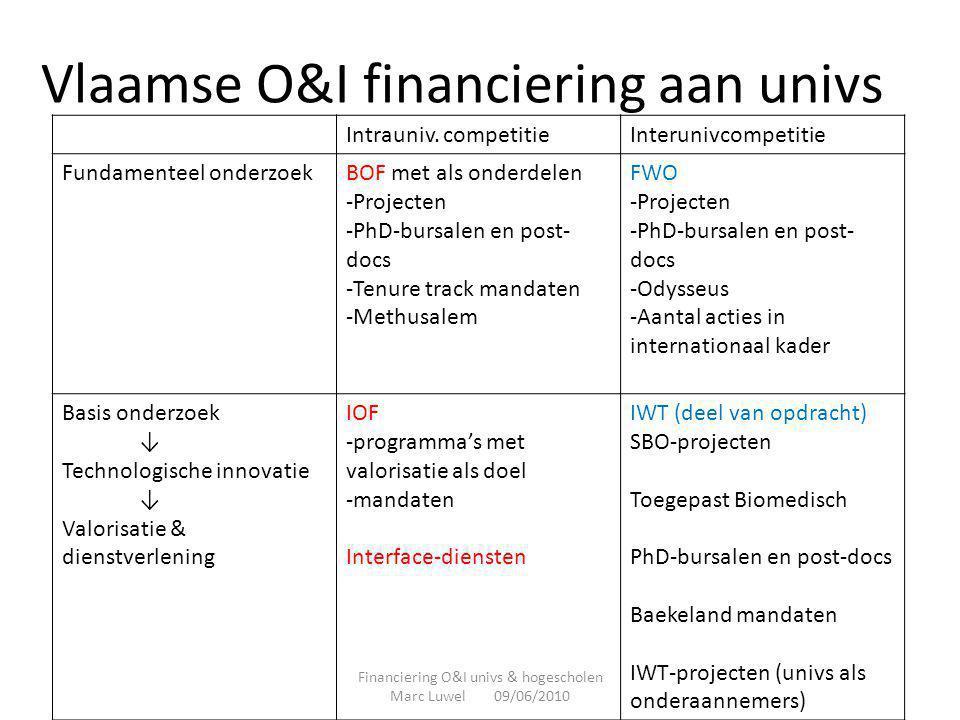 Vlaamse O&I financiering aan univs Intrauniv. competitieInterunivcompetitie Fundamenteel onderzoekBOF met als onderdelen -Projecten -PhD-bursalen en p