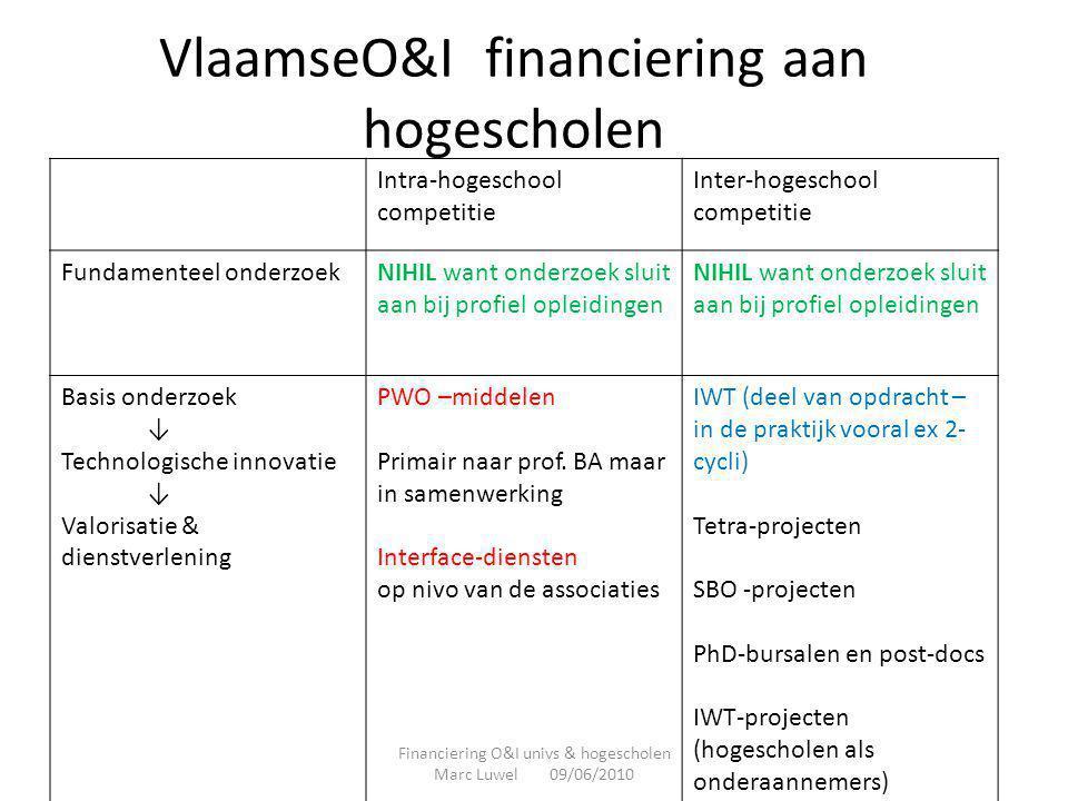 VlaamseO&I financiering aan hogescholen Intra-hogeschool competitie Inter-hogeschool competitie Fundamenteel onderzoekNIHIL want onderzoek sluit aan b