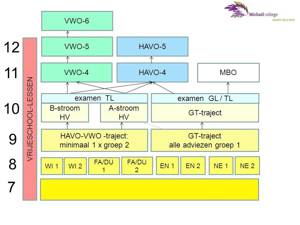 WI 1WI 2 FA/DU 1 NE 1 FA/DU 2 NE 2 HAVO-VWO -traject: minimaal 1 x groep 2 GT-traject alle adviezen groep 1 A-stroom HV B-stroom HV GT-traject HAVO-4