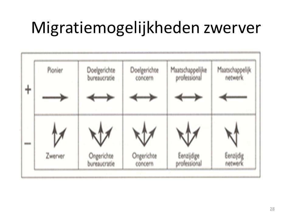 Migratiemogelijkheden zwerver 28