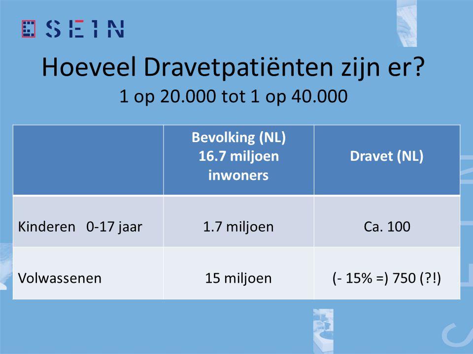 Hoeveel Dravetpatiënten zijn er? 1 op 20.000 tot 1 op 40.000 Bevolking (NL) 16.7 miljoen inwoners Dravet (NL) Kinderen 0-17 jaar1.7 miljoenCa. 100 Vol