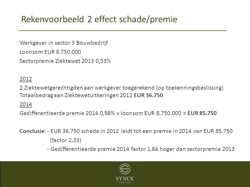 39 Werkgever in sector 3 Bouwbedrijf Loonsom EUR 8.750.000 Sectorpremie Ziektewet 2013 0,53% 2012 2 Ziektewetgerechtigden aan werkgever toegerekend (o