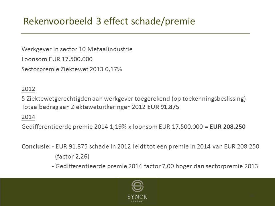 40 Werkgever in sector 10 Metaalindustrie Loonsom EUR 17.500.000 Sectorpremie Ziektewet 2013 0,17% 2012 5 Ziektewetgerechtigden aan werkgever toegerek