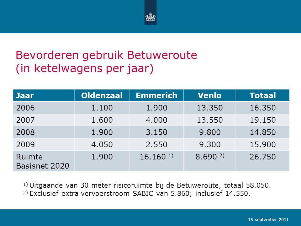 Bevorderen gebruik Betuweroute (in ketelwagens per jaar) JaarOldenzaalEmmerichVenloTotaal 20061.1001.90013.35016.350 20071.6004.00013.55019.150 20081.