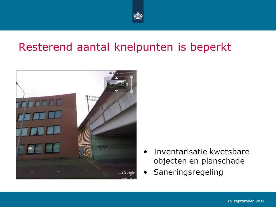 Resterend aantal knelpunten is beperkt •Inventarisatie kwetsbare objecten en planschade •Saneringsregeling 15 september 2011